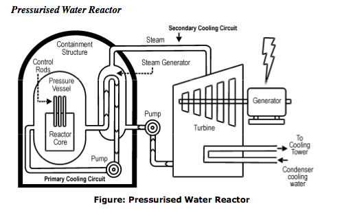 Nuclear Power Cycle Spent Nuclear Fuel Wiring Diagram ~ Odicis