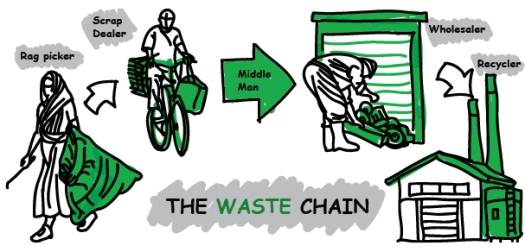 The Waste Chain